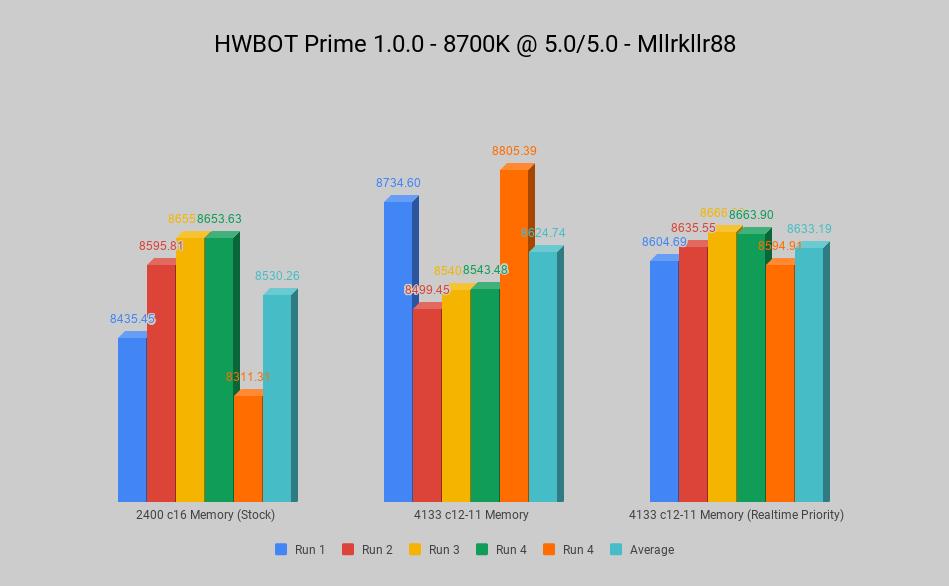 HWBOT Prime 1.0.0 - 8700K @ 5.0_5.0 - Mllrkllr88 (1).png